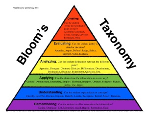 Bloom's Revised Triangle Color