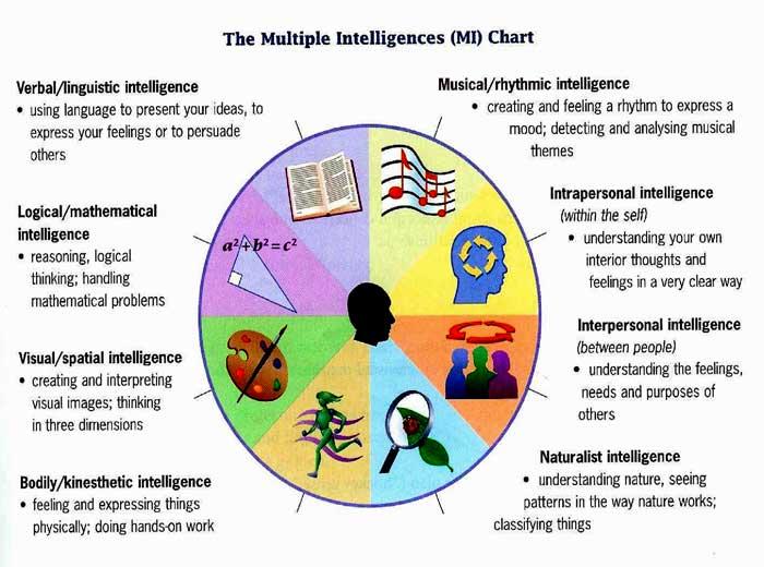 Multiple-Intelligences