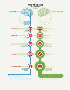 Fixed-vs-Growth-Mindset