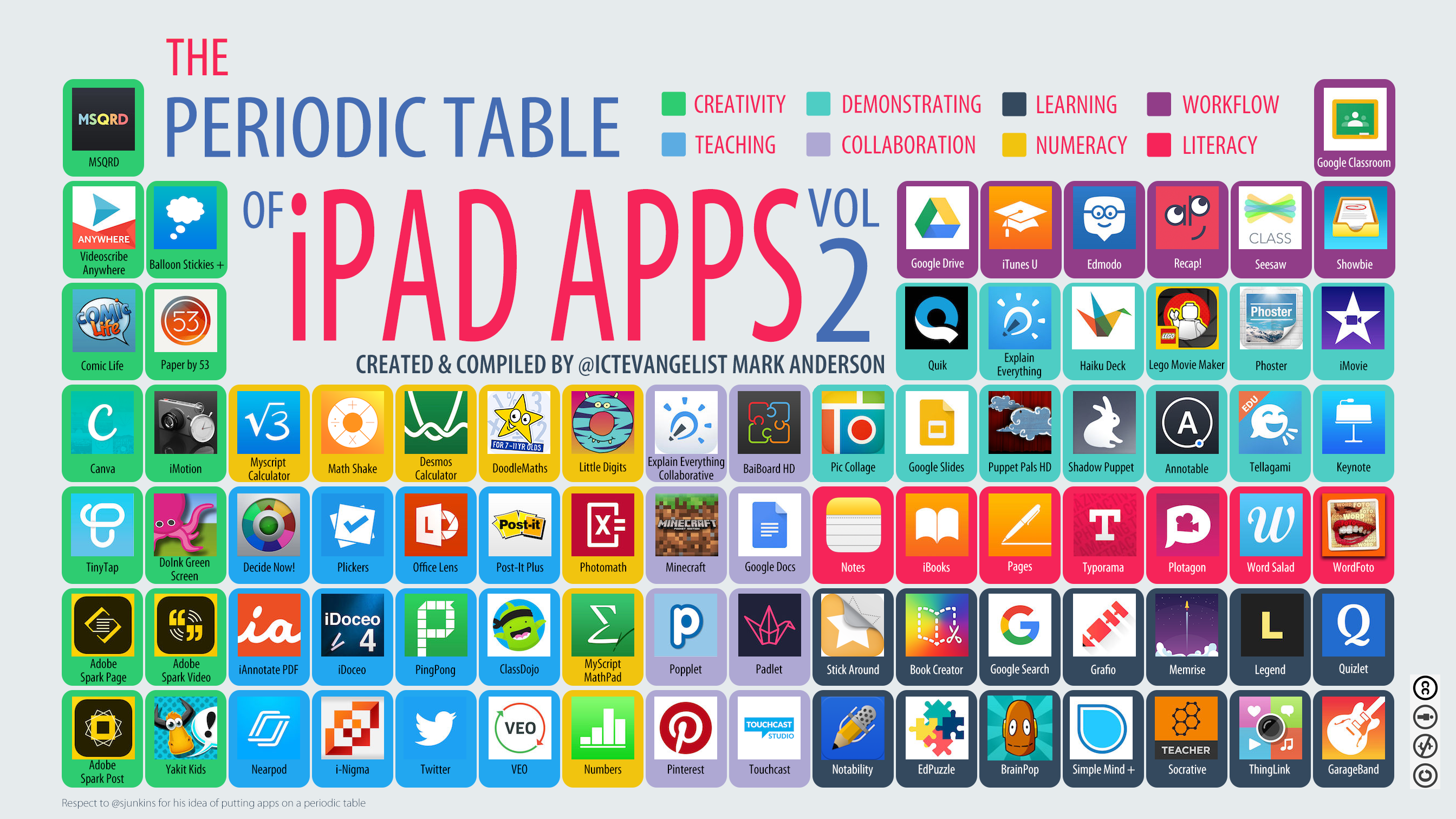 Idea the periodic table of apps by mark anderson smartprimaryed urtaz Images