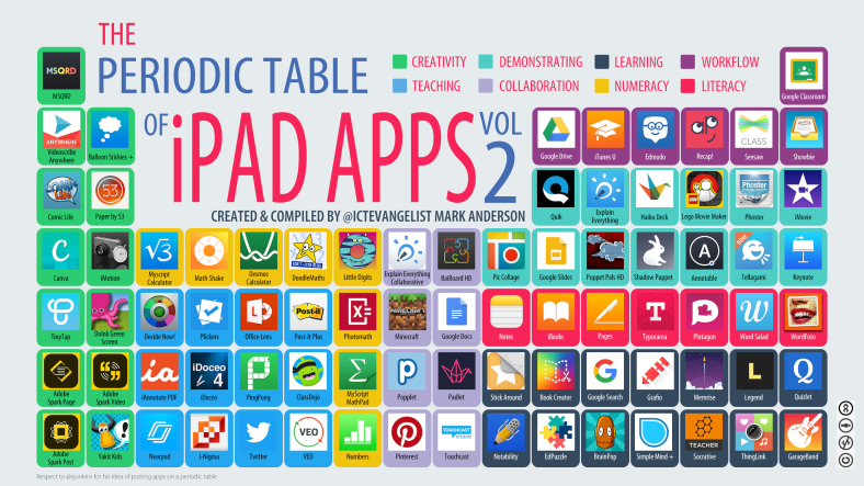 Idea the periodic table of apps by mark anderson smartprimaryed consequently mark has revised his periodic table of apps and lucky for us the majority of the apps happen to be free urtaz Images